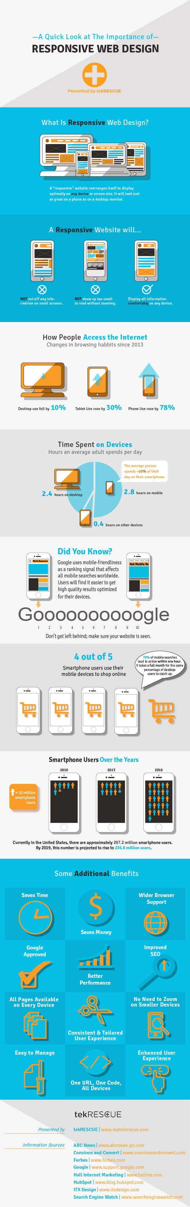 infographic_responsive-web-design1_full-length