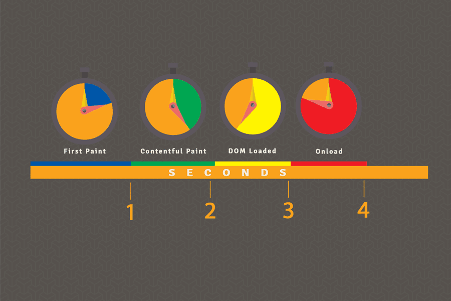 An illustration shows how much of a web page should be loaded after 1, 2, 3, and 4 seconds.